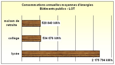 graph conso energies.jpg